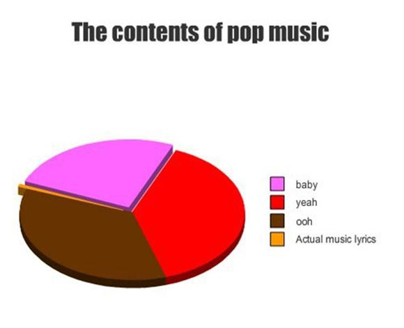 Pic of the Day: Pop Music