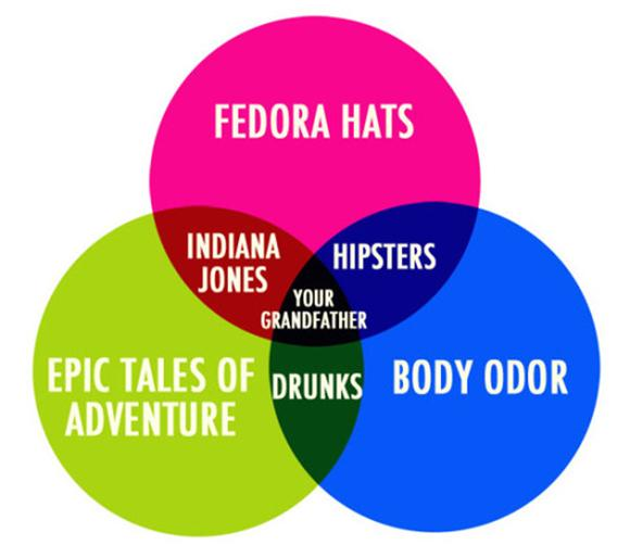 Venn Diagram Of The Day: Indiana Hipster Gramps