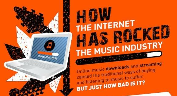 See How the Internet Has Changed Music in Picture Form