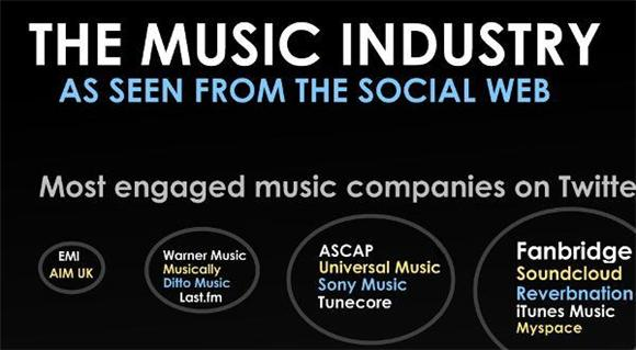 Pic Of The Day: The Music Industry And Social Networks