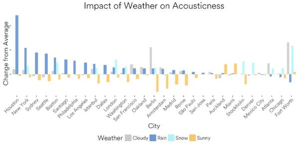 spotify acousticness graph