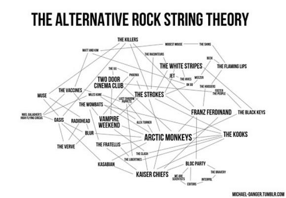 The Alternative Rock String Theory
