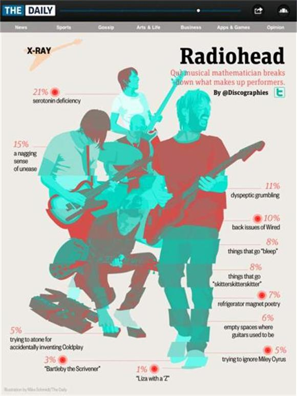 pic of the day: a recipe for radiohead