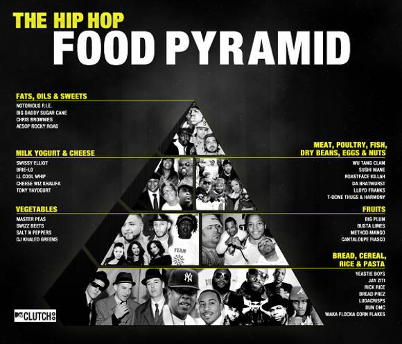 Infograph of the Day: Hip Hop Food Pyramid