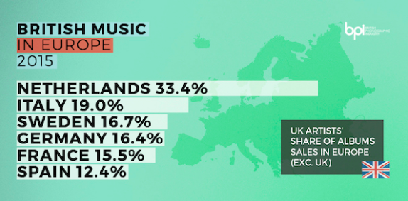 Brexit and EU Music Industry